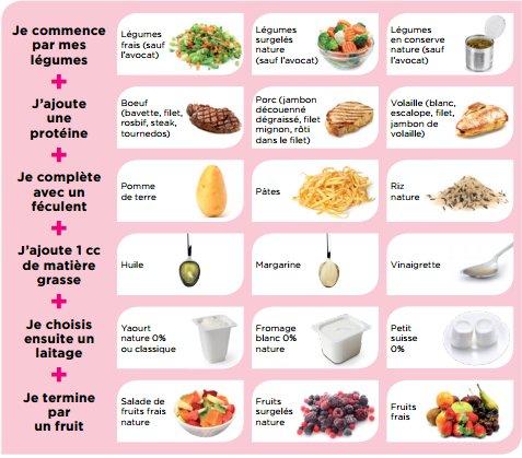 Menus Simple Express Weight Watchers Régime Pauvre En Calories